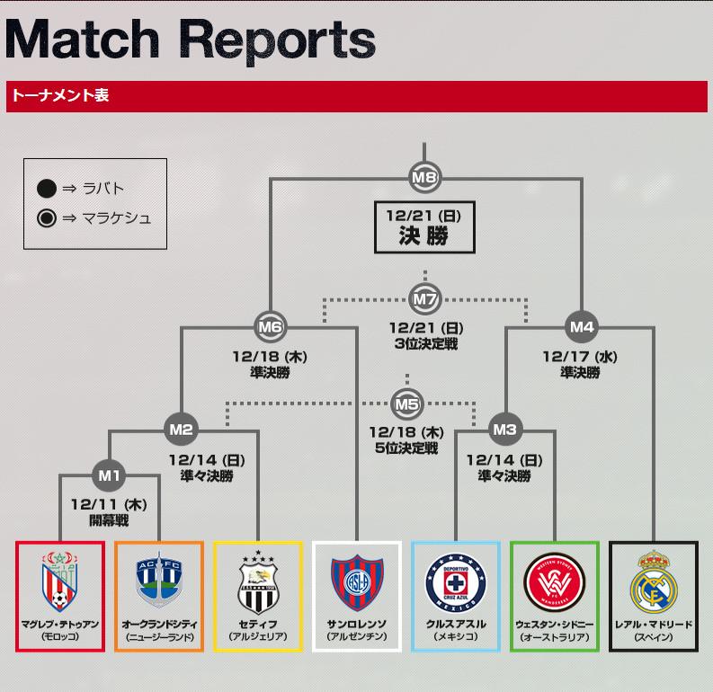 クラブワールドカップ2014トーナメント表