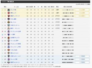 Jリーグ最終順位表